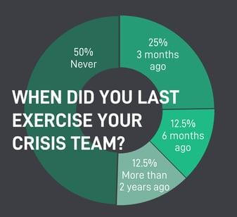 crisis team financial firms