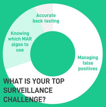 Top surveillance challenges